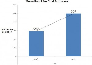 Growth of Live Chat Software